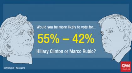 Ce sondage publié hier par CNN laisse croire que le public américain n'est pas...
