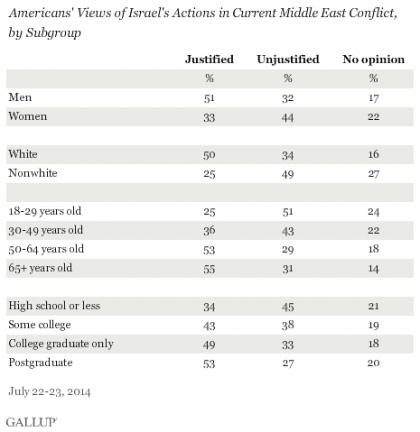 Après Gallup, c'est au tour du Pew Research Center de publier un sondage...