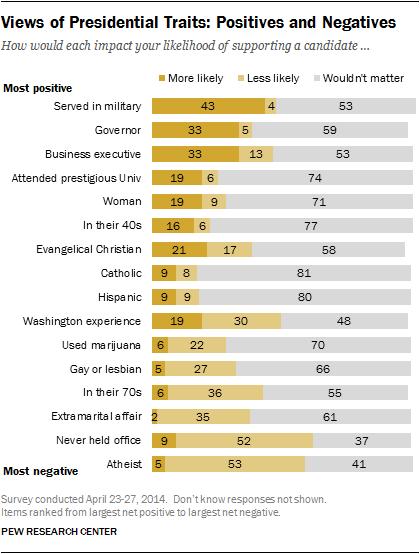 La réponse est incontestablement non aux yeux de la plupart des Américains, qui...