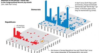 Selon une recherche du National Journal, aucun élu républicain n'a...
