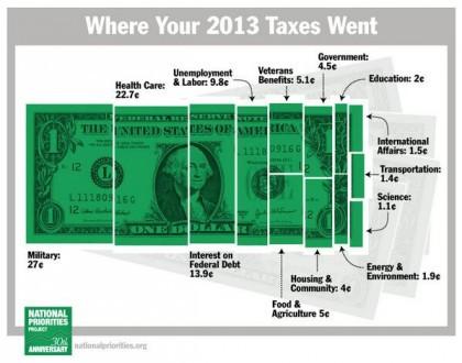 À quoi servent les impôts des Américains, qui doivent aujourd'hui expédier au...