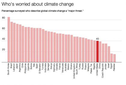 La réponse dépend du pays où vous vivez, selon ce graphique tiré d'une étude du...