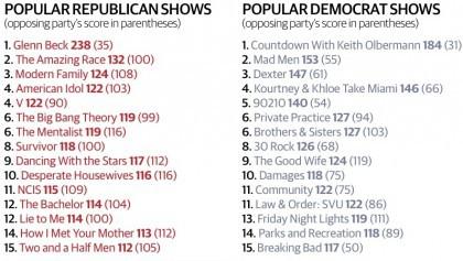 Faut-il se surprendre qu'aucune des 15 émissions de télévision préférées des...